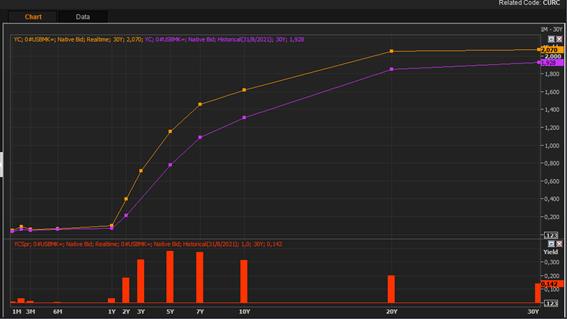 Alerta en Wall Street: suben las tasas y ponen en jaque al resto del mercado