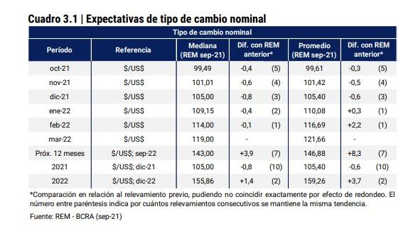 Devaluación post elecciones: los indicadores que reflejan que el mercado no le cree a Guzmán